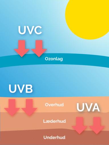 UV stråler